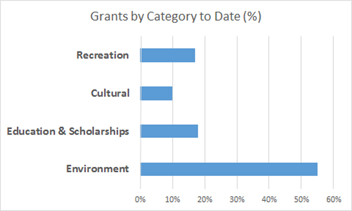 Grants by Category